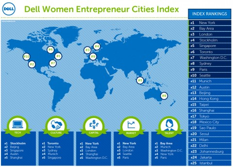 New York City Tops New Womenabling Cities Index