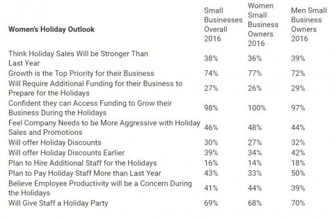 Outlook of Women Small Business Owners American Express 2016 Holiday Growth Pulse